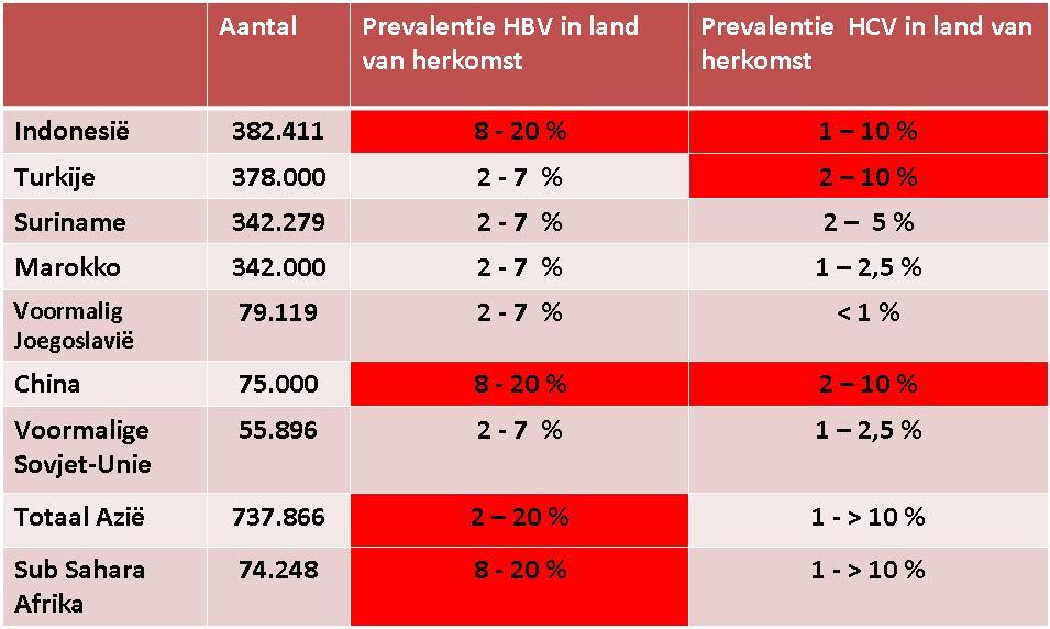 Percentages hepatitis B en C in gebieden van herkomst. Bron: Nationaal Hepatitis Centrum.