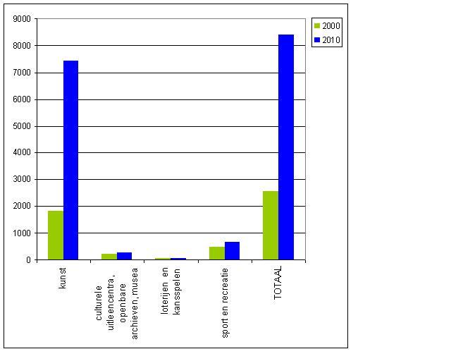 Toename aantal culturele en recreatieve ondernemingen in Amsterdam (absolute aantallen, 2000 en 2010). Bron data: Bureau Onderzoek en Statistiek, gemeente Amsterdam. Bewerking: NAP Nieuws