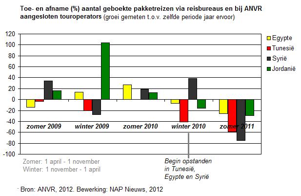 Toe- en afname (%) aantal geboekte pakketreizen via reisbureaus en bij ANVR aangesloten touroperators