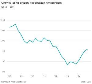 Ontwikkeling van de Amsterdamse huizenprijzen 2008-2014 (Grafiek: Boris Lemereis)