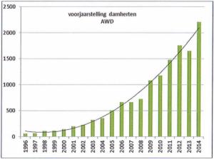 Toename van damherten in de Amsterdamse Waterleidingduinen (Bron: Gemeente Amsterdam)
