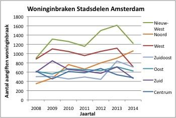 Woninginbraak Amsterdam 2008-2014 (Grafiek: Xanne Visser)