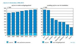 Aantal zzp'ers in Amsterdam 2006-2012. Bron: OIS Amsterdam